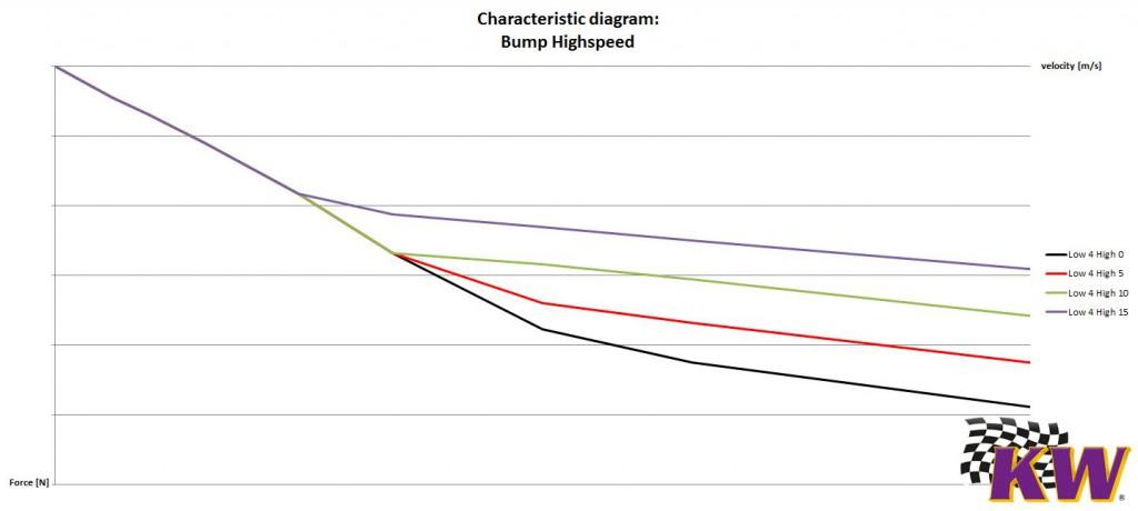 Highspeed-Bump-characteristic-e1460641445131