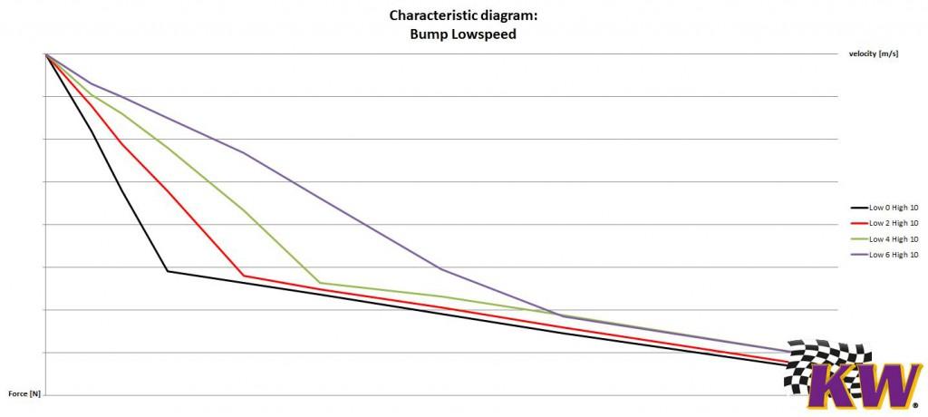Lowspeed-Bump-characteristic-e1460641471131